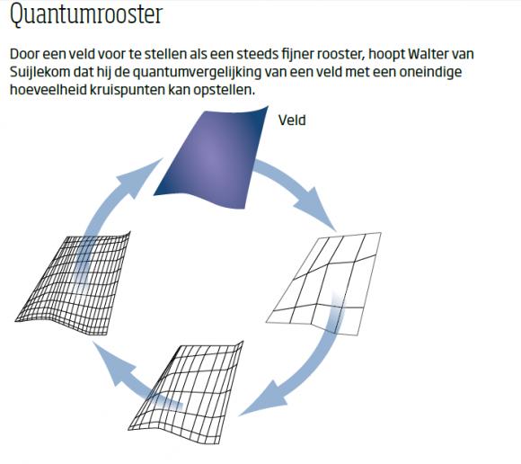 Quantumrooster (klik om te vergroten)